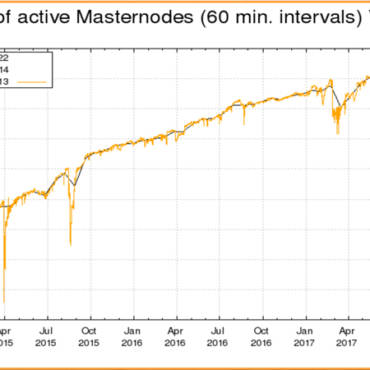 The Myth of the Masternode Sell-Off