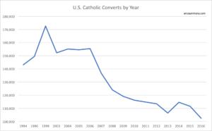 Convert Rate