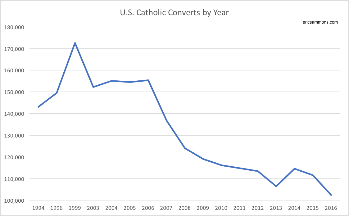 The Incredibly Shrinking Catholic Convert Rate