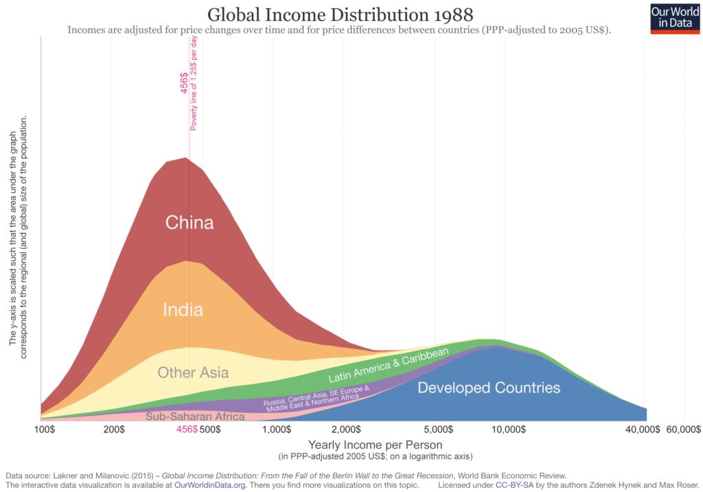 Global Income Distribution - 1988