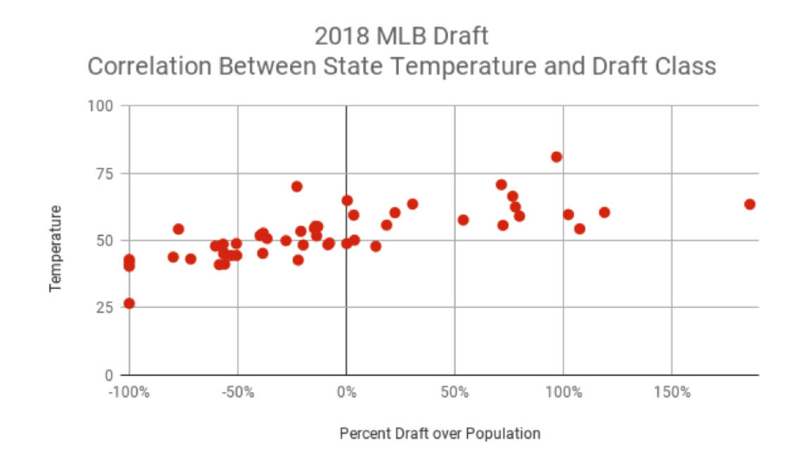 Does Warm Weather Create Better Players?